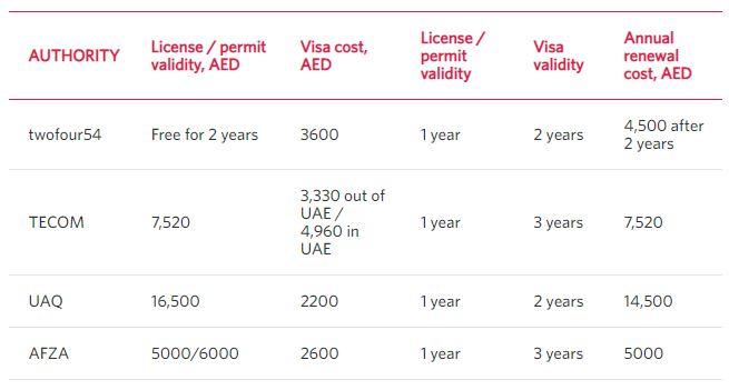 FREELANCE PERMITS IN UAE SUMMARY